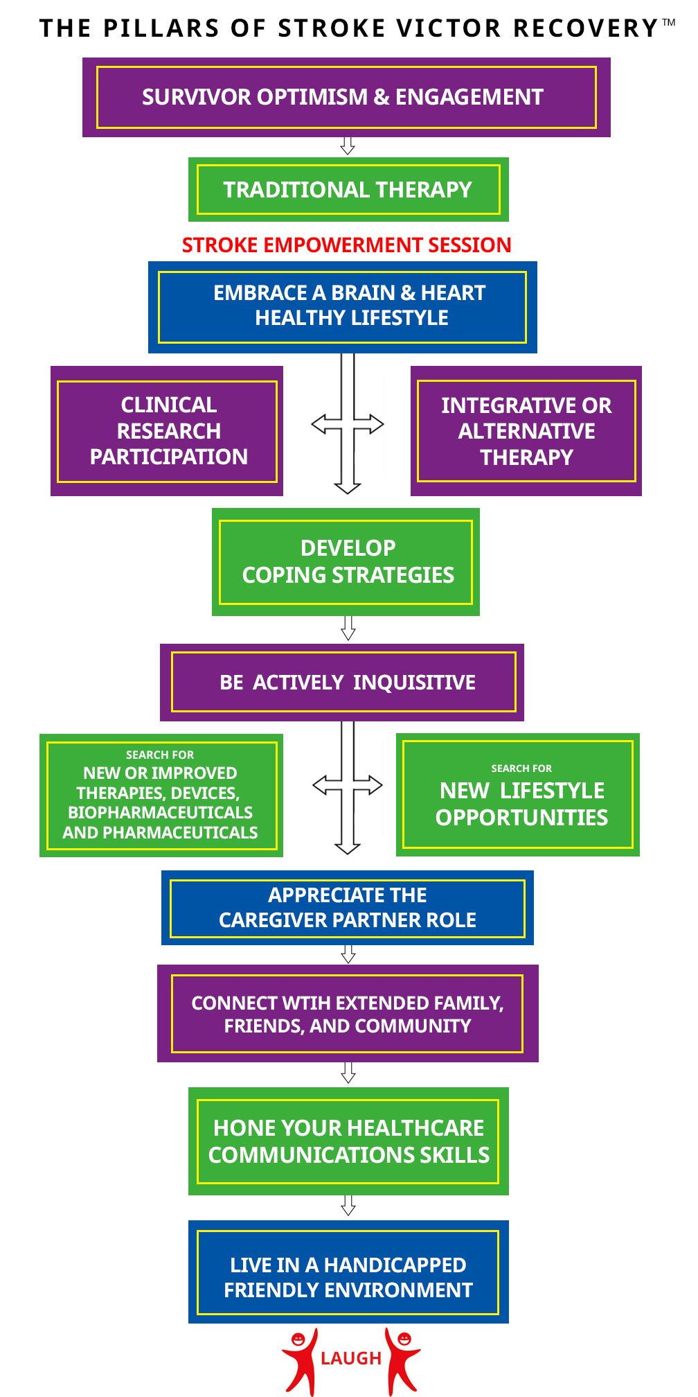 12 Pillars of Stroke Victor Recovery | Stroke Recovery Foundation