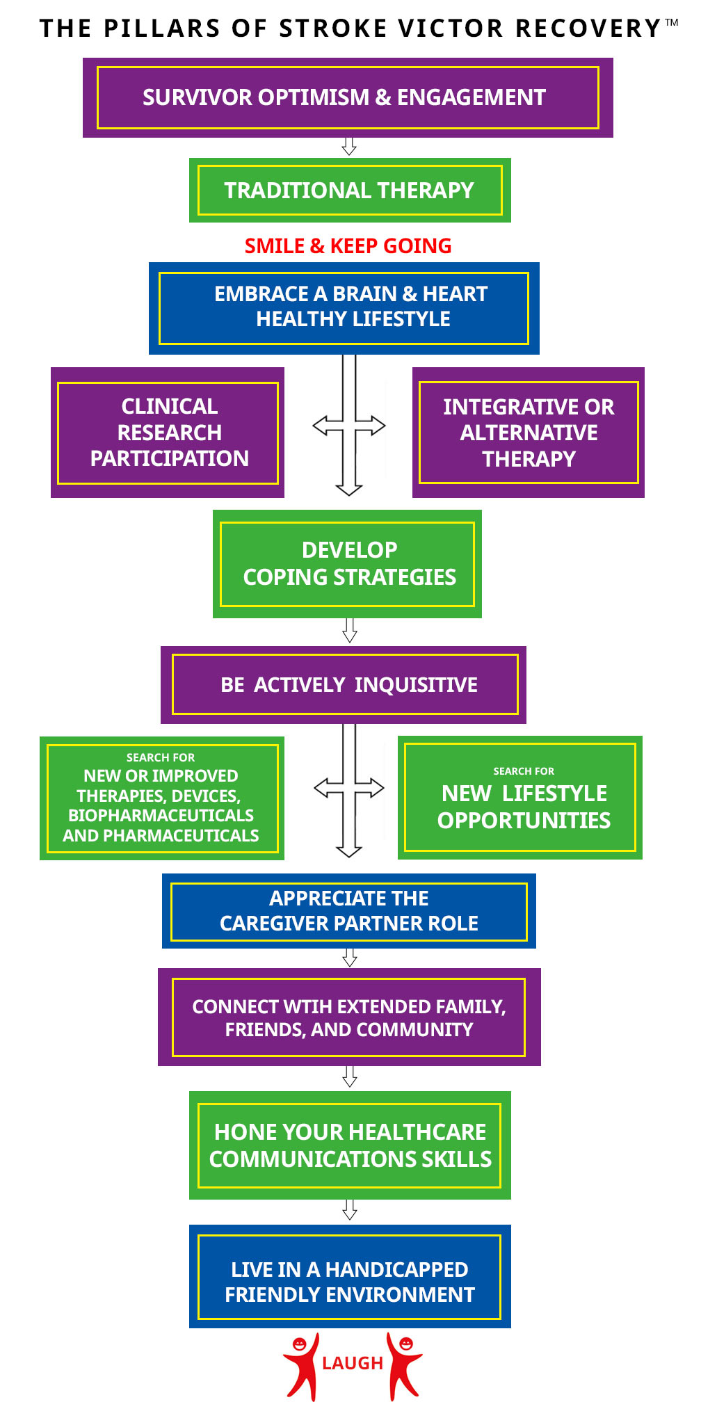 12 Pillars of Stroke Victor Recovery   Stroke Recovery Foundation