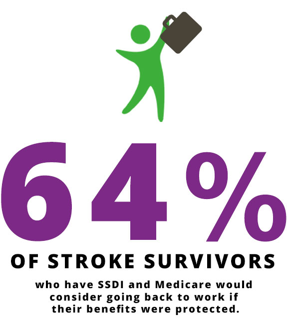64% of stroke survivors who have SSDI and Medicare would consider going back to work if their benefits were protected | Stroke Recovery Foundation